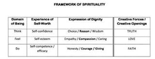 FRAMEWORK OF SPIRITUALITY DOMAIN OF BEING EXPERIENCE OF SELF-WORTH EXPRESSION OF DIGNITY CREATIVITY FORCES/CREATIVE OPENINGS THINK SELF-CONFIDENCE CHOICE/REASON/WISDOM TRUTH, FEEL, SELF-ESTEEM EMPATHY/COMPASSION/CARING LOVE DO SELF-COMPETENCE EFFICACY HONESTY/COURAGE/GIVING FAITH