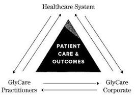 HEALTHCARE SYSTEM GLYCARE PRACTITIONERSGLYCARE CORPORATE PATIENT CARE AND OUTCOMES