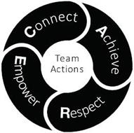 CONNECT ACHIEVE RESPECT EMPOWER TEAM ACTIONS