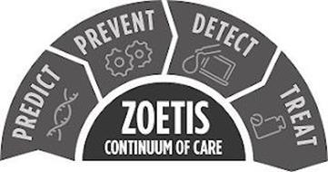 PREDICT PREVENT DETECT TREAT ZOETIS CONTINUUM OF CARE