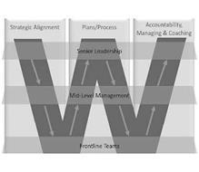W STRATEGIC ALIGNMENT PLANS/PROCESS ACCOUNTABILITY, MANAGING & COACHING SENIOR LEADERSHIP MID-LEVEL MANAGEMENT FRONTLINE TEAMS