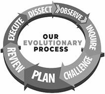 OUR EVOLUTIONARY PROCESS DISSECT OBSERVE INQUIRE CHALLENGE PLAN REVIEW EXECUTE