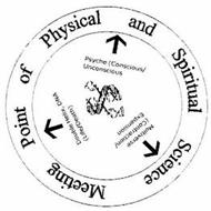 MEETING POINT OF PHYSICAL AND SPIRITUAL SCIENCE DOUBLE HELIX, DNA (LIFE/ DEATH) PSYCHE (CONSCIOUS/UNCONSCIOUS MULTIVERSE (CONTRACTION/EXPANSION