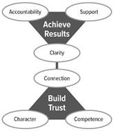 ACCOUNTABILITY SUPPORT ACHIEVE RESULTS CLARITY CONNECTION BUILD TRUST CHARACTER COMPETENCE