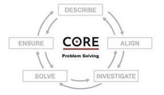 CORE PROBLEM SOLVING DESCRIBE ALIGN INVESTIGATE SOLVE ENSURE